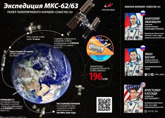 Как стирают в космосе? Экипаж корабля Союз МС-16 ответил на вопросы