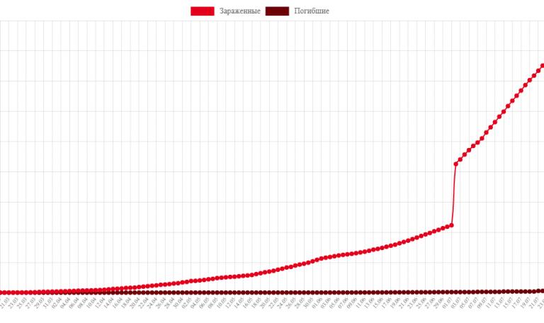 Статистика коронавируса COVID-19 в Казахстане на 27 июля