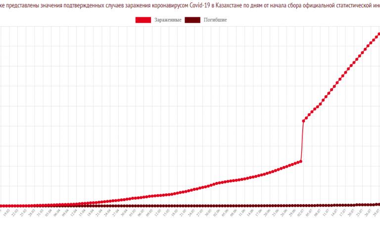 Статистика коронавируса COVID-19 в Казахстане на 30 июля 2020
